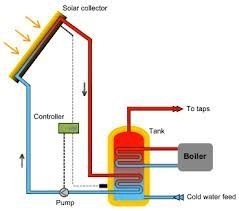 Solar_Water_Heating
